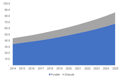 Global Ammonium Metavanadate Market Size, By Form, 2014 to 2025, (USD Million)