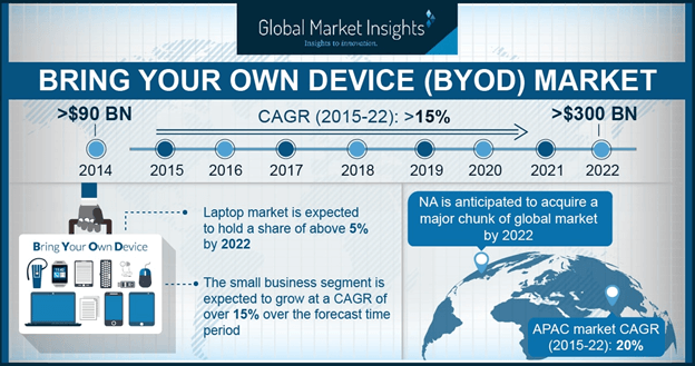 APAC BYOD Market Share, By Device, 2014