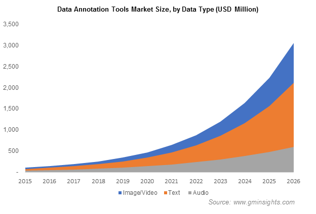 Data Annotation Tools Market by Data Type