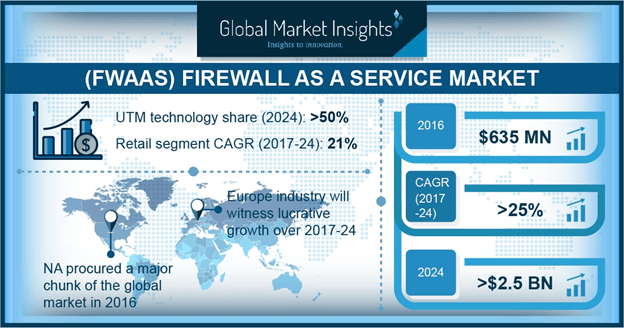 Firewall as a Service Market
