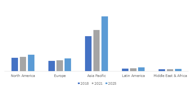 Global Coronary Stents Market Share, 2018, 2021 & 2025 (USD Million)