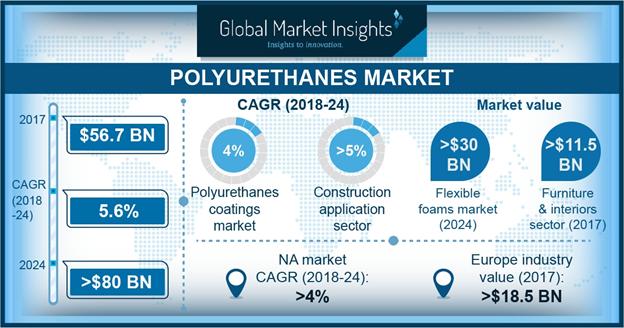U.S. Polyurethanes (PU) Market Share, By Product, 2017 & 2024, (Kilo Tons)