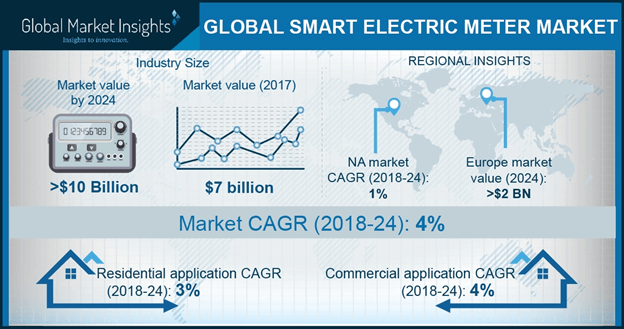 North America Smart Electric Meter Market Size, By Application, 2017 & 2024 (USD Million)