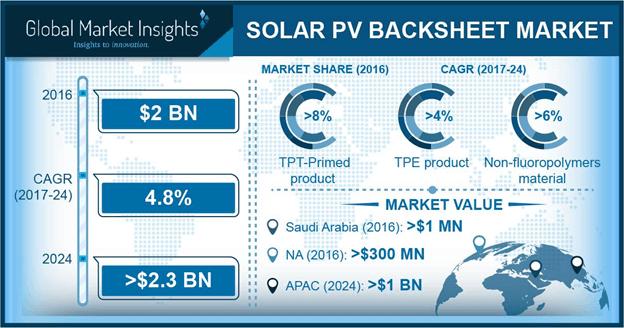 Solar PV Backsheet Market