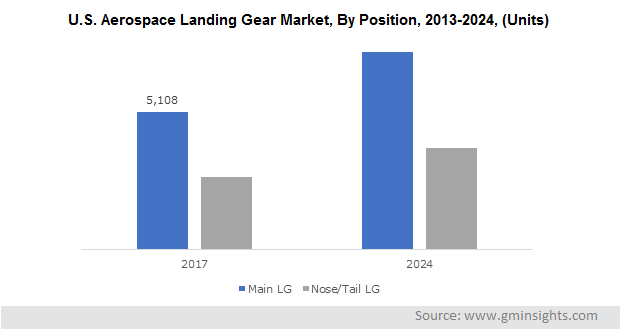 U.S. Aerospace Landing Gear Market, By Position