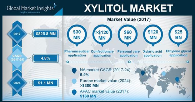 UK Xylitol Market Size, By Application, 2017 & 2024, (Kilo Tons)