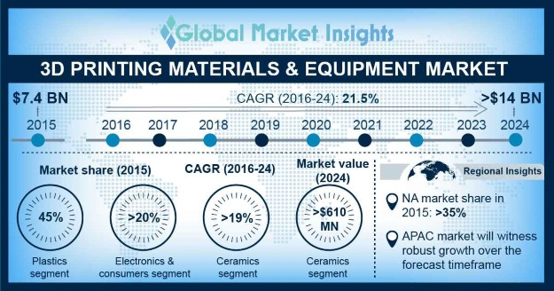 3D Printing Materials Market Overview