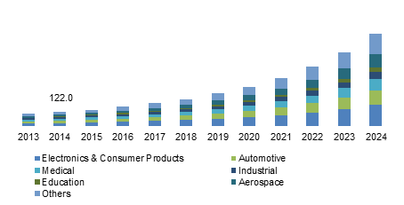 U.S. 3D Printing Materials Market Size, By End-User, 2013 - 2024 (USD Million)