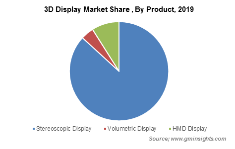3D Display Market