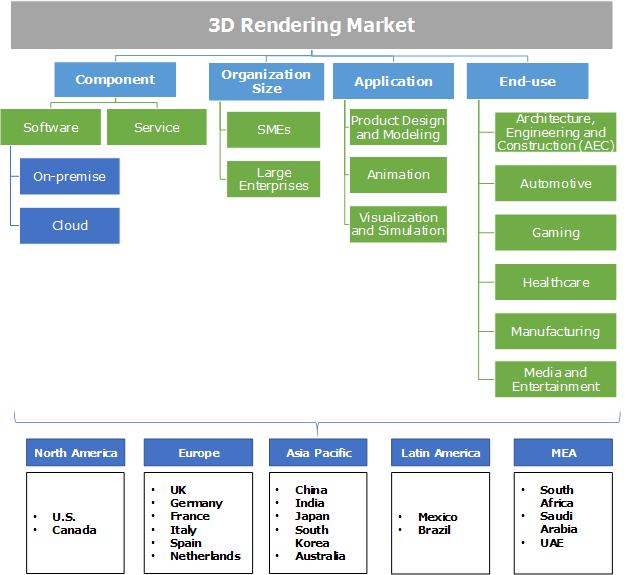 3D Rendering Market Segmentation