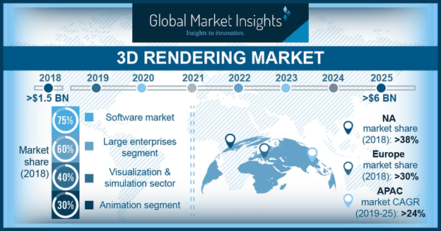 Canada 3D Rendering Market Revenue, By Component, 2018 & 2025