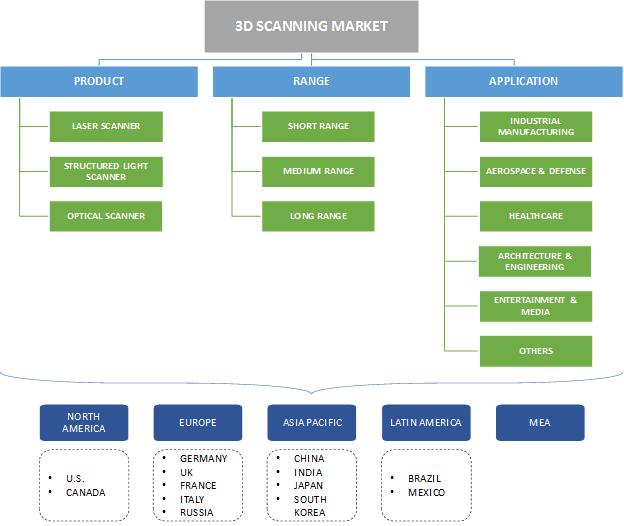 3D Scanning Market Segmentation
