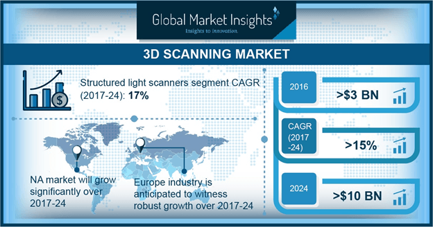 U.S. 3D scanning market size, by application, 2016 & 2024 (USD Million)