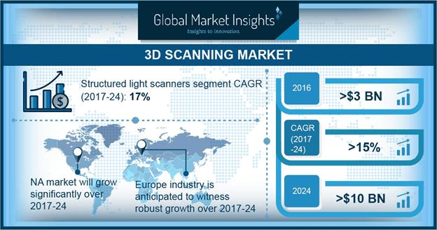 3D Scanning Market
