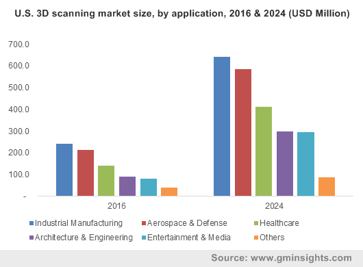 North America 3D scanning market size, by application, 2012-2024 (USD Million)
