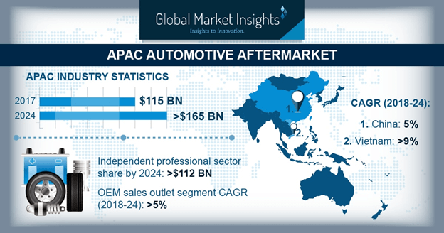 Asia Pacific Automotive Aftermarket