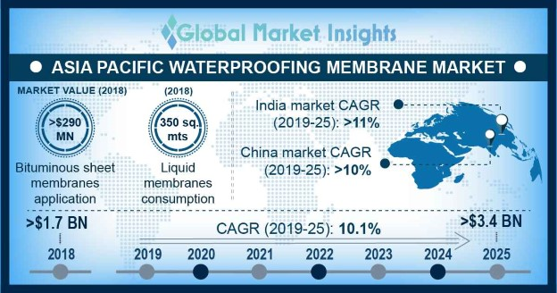 Asia Pacific Waterproofing Membrane Market Share Report 2025