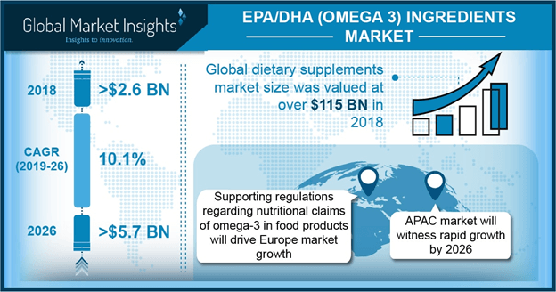 Europe EPA/DHA ingredients (Omega 3) market size, by application, 2014 & 2022 (USD Million)