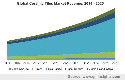 Global Ceramic Tiles Market Revenue, 2014 - 2025 ?