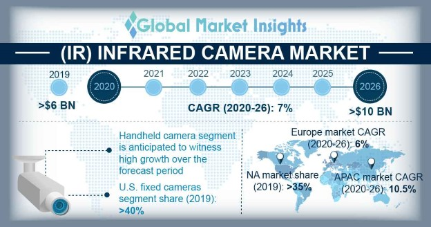 North America IR Camera Market size, by application, 2013-2023 (USD Billion)