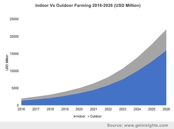Indoor Vs Outdoor Farming