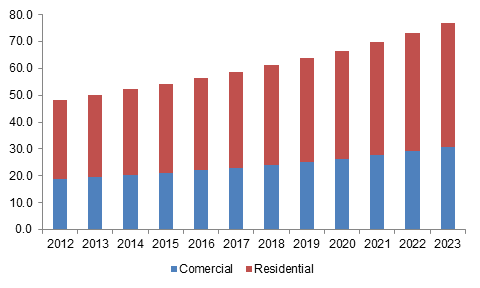 Europe kitchen appliances market size, by application, 2012 - 2023 (USD Billion)