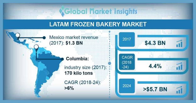 Brazil frozen bakery market size, by end-user, 2013 – 2024 (USD Million)