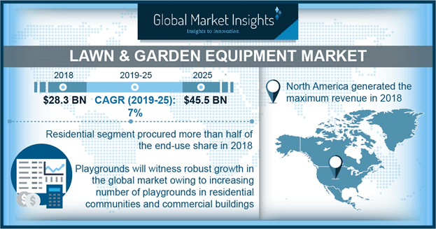 Lawn & Garden Equipment Market