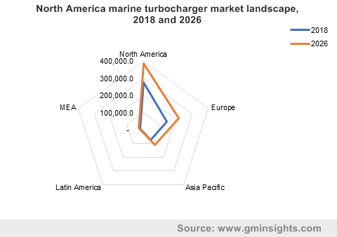 North America marine turbocharger market landscape