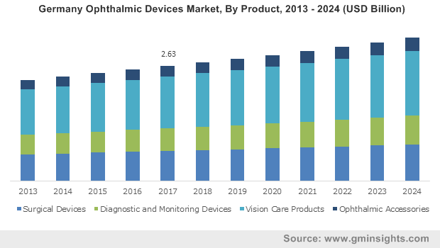 Germany Ophthalmic Devices Market, By Product, 2013 – 2024 (USD Billion)