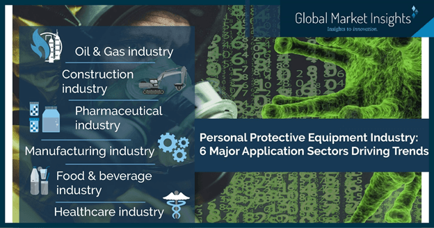 Personal protective equipment(PPE) market