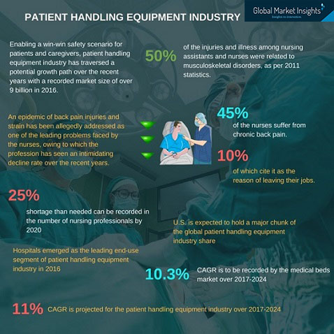 patient handling equipment industry