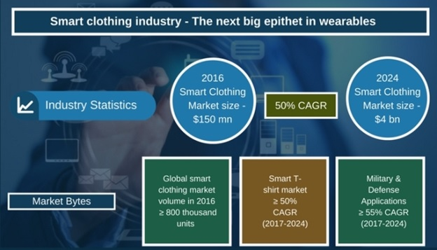 Smart clothing industry defining the future of wearables, fashion-technology fusion to characterize the industry landscape