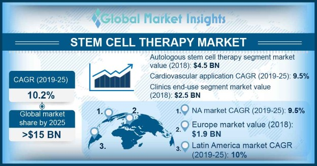 Stem cell therapy market