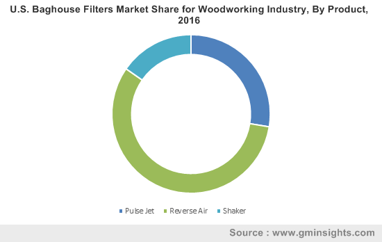 U S Baghouse Filters Market Woodworking Industry Size Report 2024
