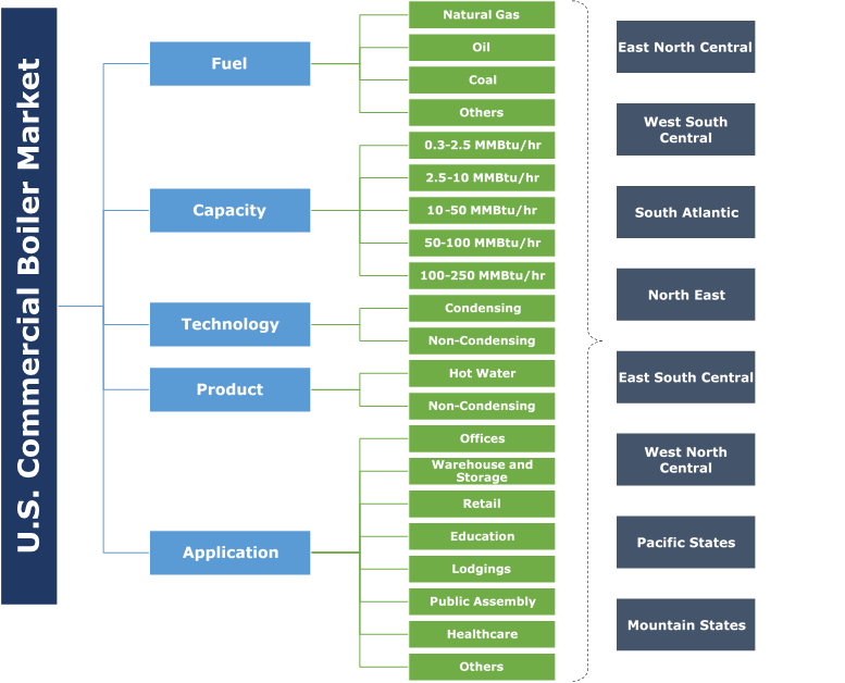U.S. Commercial Boiler Market Segmentation