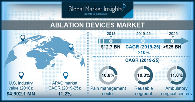 U.S. Ablation Devices Market, By Technology, 2018 & 2025 (USD Million)