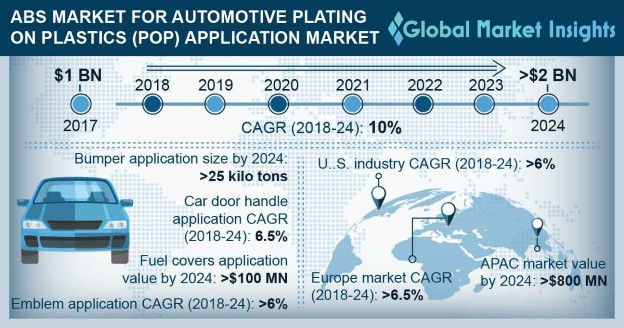 U.S. ABS Market Size for Automotive Plating on Plastics (POP) Application, By Application, 2017 & 2024, (Kilo Tons)