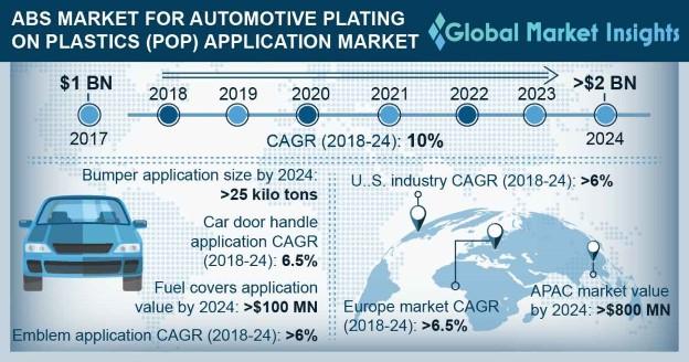 ABS Market for Automotive Plating on Plastics (POP) Application