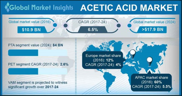Acetic Acid Market