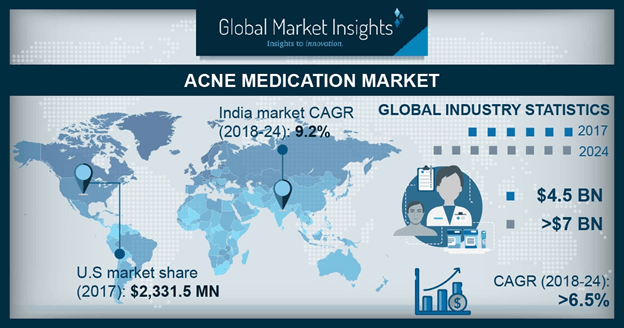 Acne Medication Market