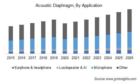 Acoustic Diaphragm Market by Application