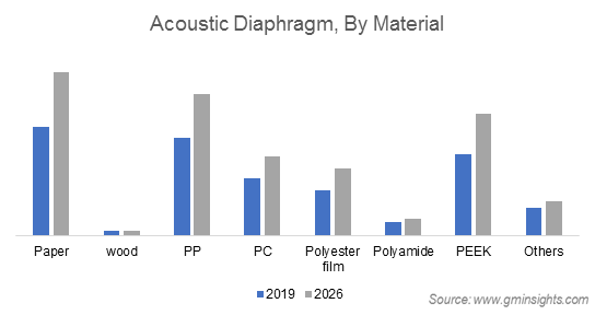 Acoustic Diaphragm Market by Material
