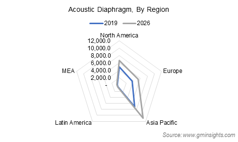 Acoustic Diaphragm Market by Region