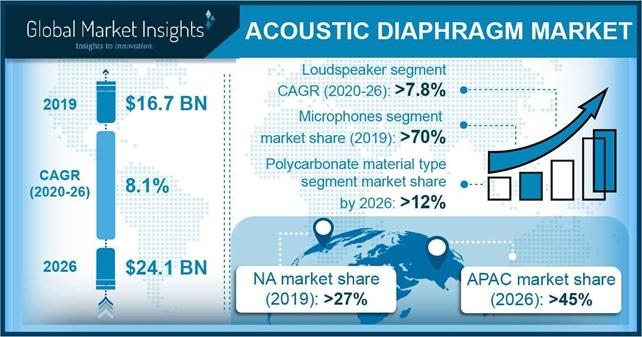 Acoustic Diaphragm Market Outlook