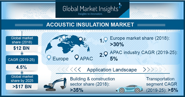 Acoustic Insulation Market By Product