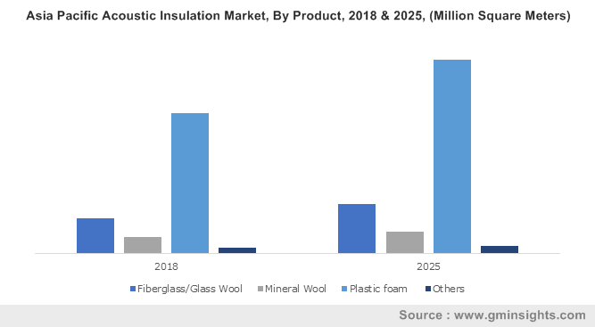 Russia Acoustic Insulation Market size, by application, 2013-2025 (USD Million)