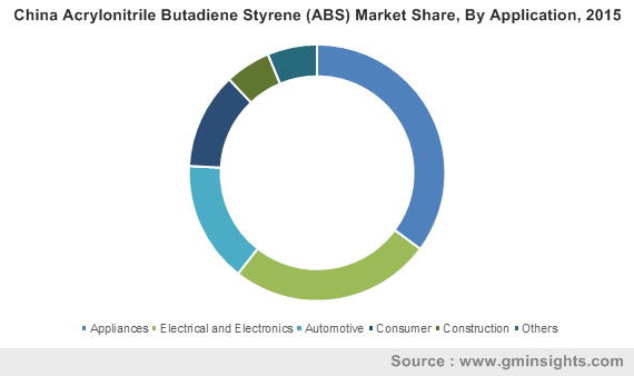 China Acrylonitrile Butadiene Styrene (ABS) Market Share, By Application, 2015