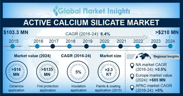Germany Active Calcium Silicate Market Size, By Application