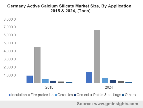 U.S. active calcium silicate market size, by application, 2013-2024 (USD Million)